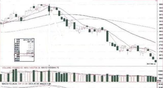 """中國股市:一旦""""成交量""""出現3種現象,代表主力正在出貨,留意-圖8"""