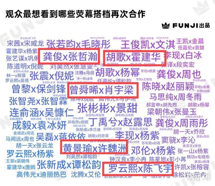觀眾想看到再合作的熒幕CP:楊紫上榜最多,胡歌楊冪召喚青春記憶-圖9