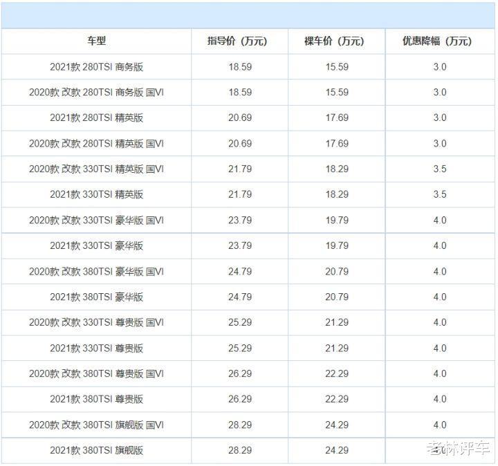 """大眾終於""""開竅""""瞭,帕薩特最高降4萬,一個月售出13098輛-圖6"""