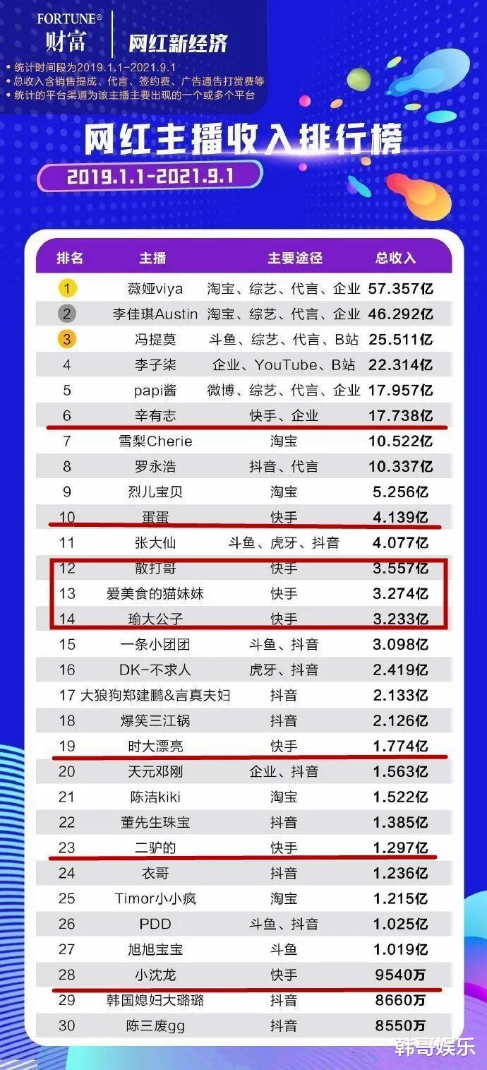 網紅收入排行榜曝光,辛巴僅排第6位,ks共計8位網紅榜上有名-圖3