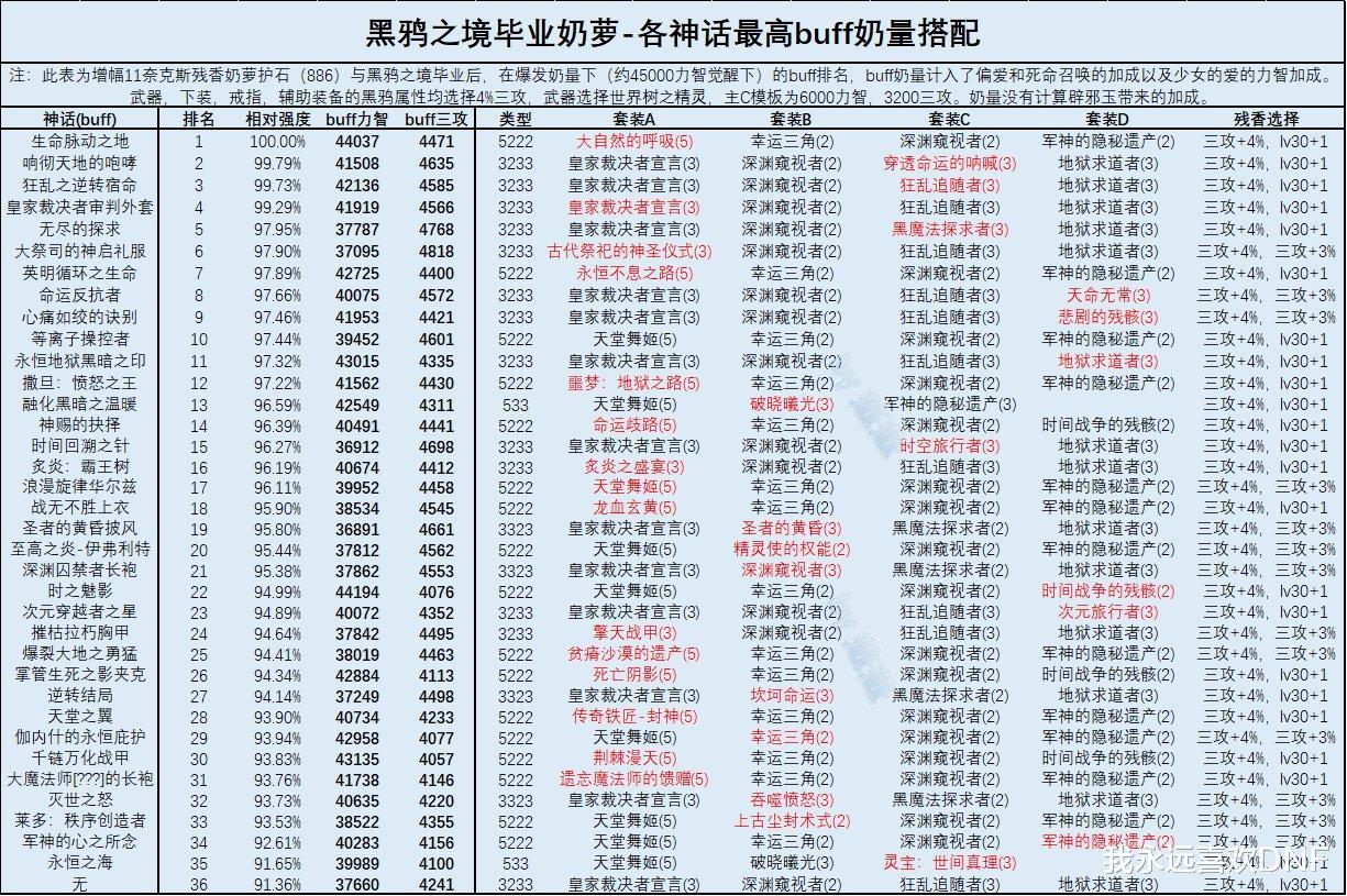 DNF:三奶黑鴉畢業後神話排名,大幽魂掉到19名瞭-圖7