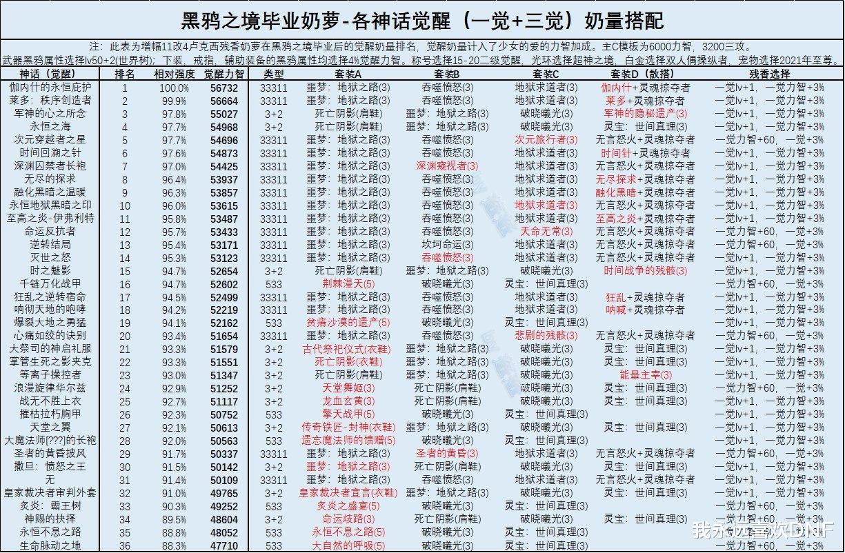 DNF:三奶黑鴉畢業後神話排名,大幽魂掉到19名瞭-圖6