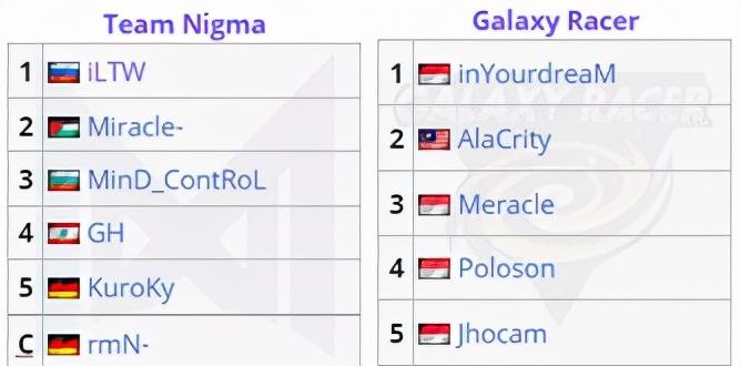 Dota2:Nigma與A級聯賽隊伍正式合並,奇跡哥或許能夠逃離魔爪?-圖3