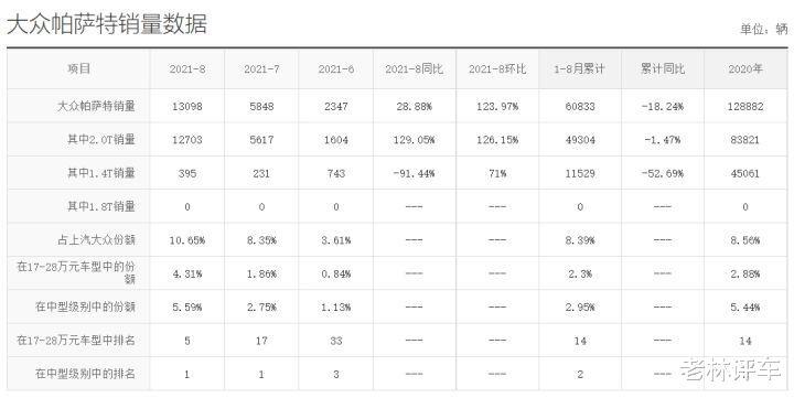 """大眾終於""""開竅""""瞭,帕薩特最高降4萬,一個月售出13098輛-圖8"""