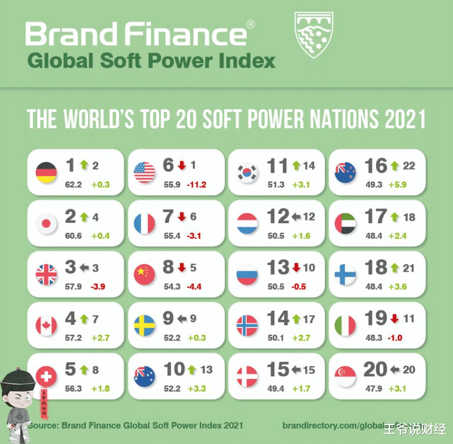 全球軟實力排行榜公佈:德國第1,日本第2,美國跌到第6,中國呢?-圖2