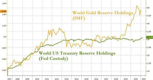 41國開始去美元化後,美媒:或將會清零美債,事情突然有新變化-圖9