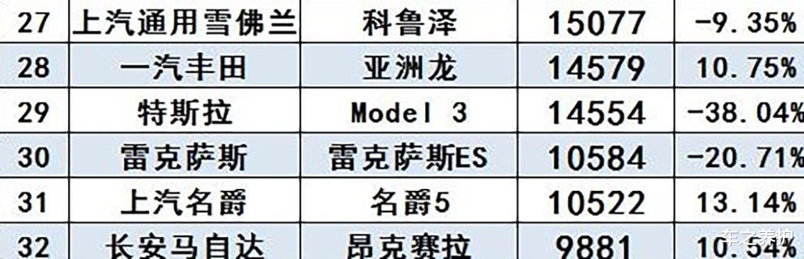 這車1月銷量縮水9成?網友:放心,這不是產品的鍋-圖4