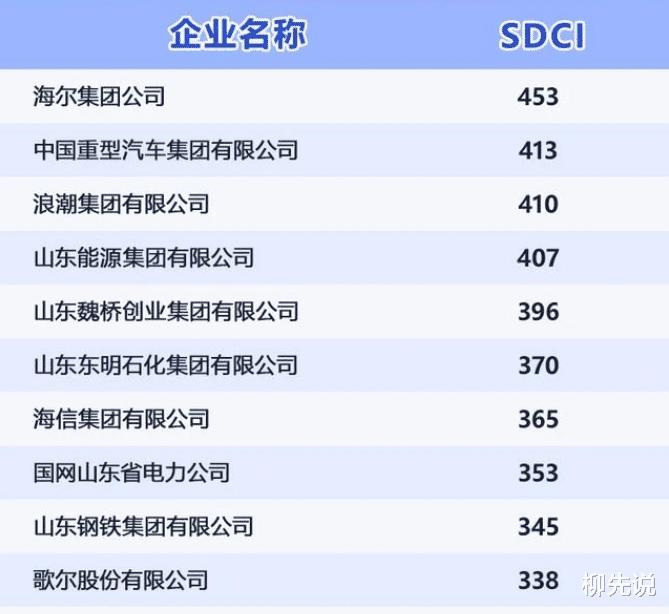 山東排第一的品牌:勝過海信、魏橋,年收入達到2900億人民幣-圖4