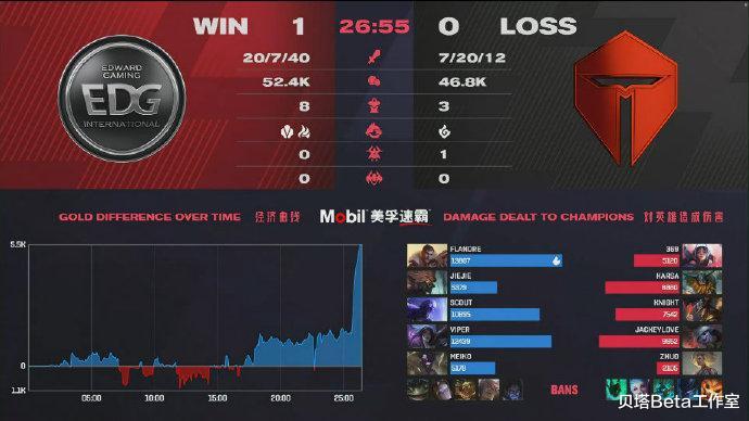 太強瞭!EDG以3-0戰績橫掃TES,晉級勝者組!Viper表現碾壓JKL-圖2