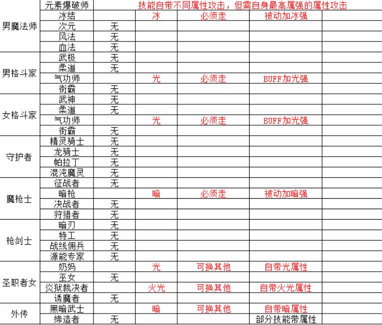 DNF:全職業屬性攻擊一覽!18個自身攜帶,7個被動能加屬強-圖3