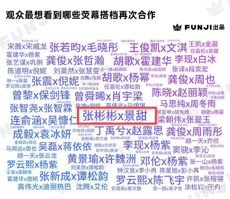 觀眾想看到再合作的熒幕CP:楊紫上榜最多,胡歌楊冪召喚青春記憶-圖3