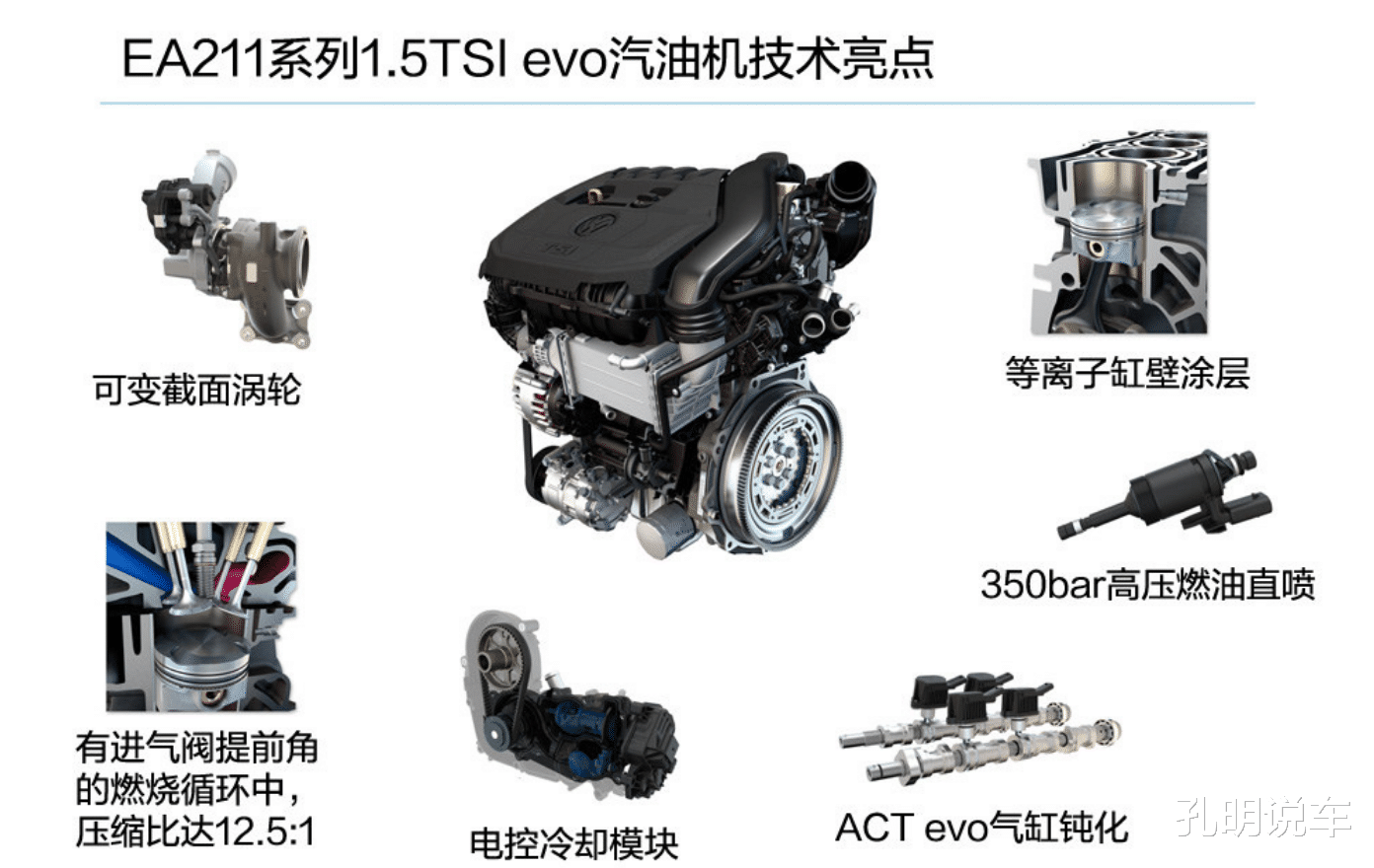 大眾EA211新成員,1.5T排量,準備買寶來速騰,可以再等等-圖4