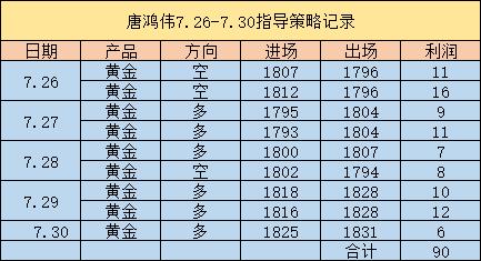 唐鴻偉:8.2黃金現價提示1806/1807多如期大漲,晚間回撤繼續多-圖2