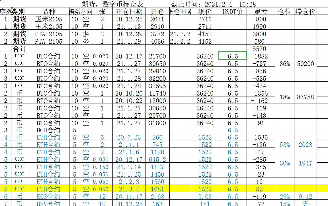 「金娃娃投資」數字幣BTC,SUSHI滿倉看跌 21.2.4-圖9