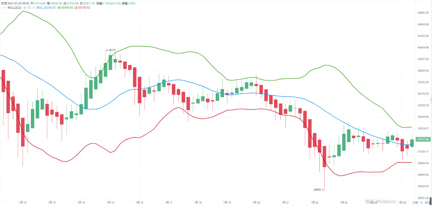 區塊鏈老陌:1.25比特幣震蕩調整 以太坊強勢上行-圖2