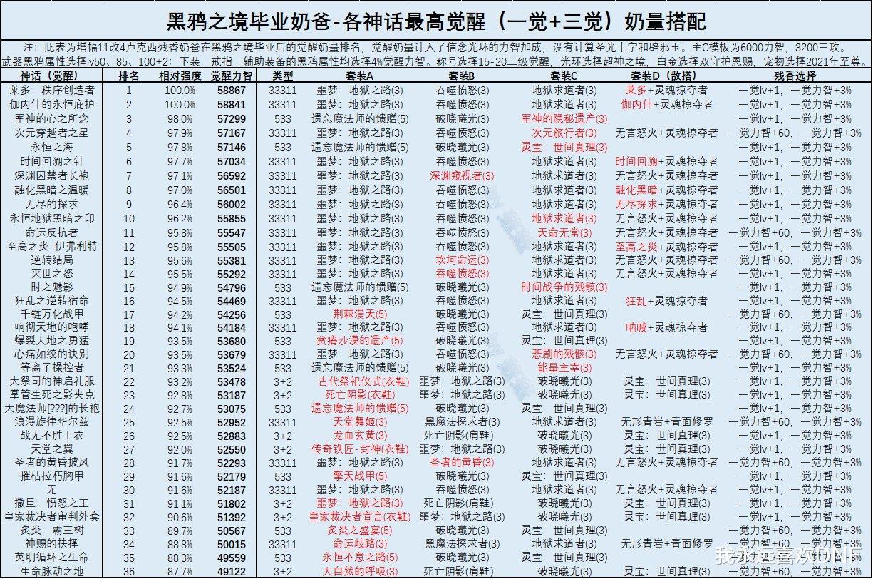 DNF:三奶黑鴉畢業後神話排名,大幽魂掉到19名瞭-圖2