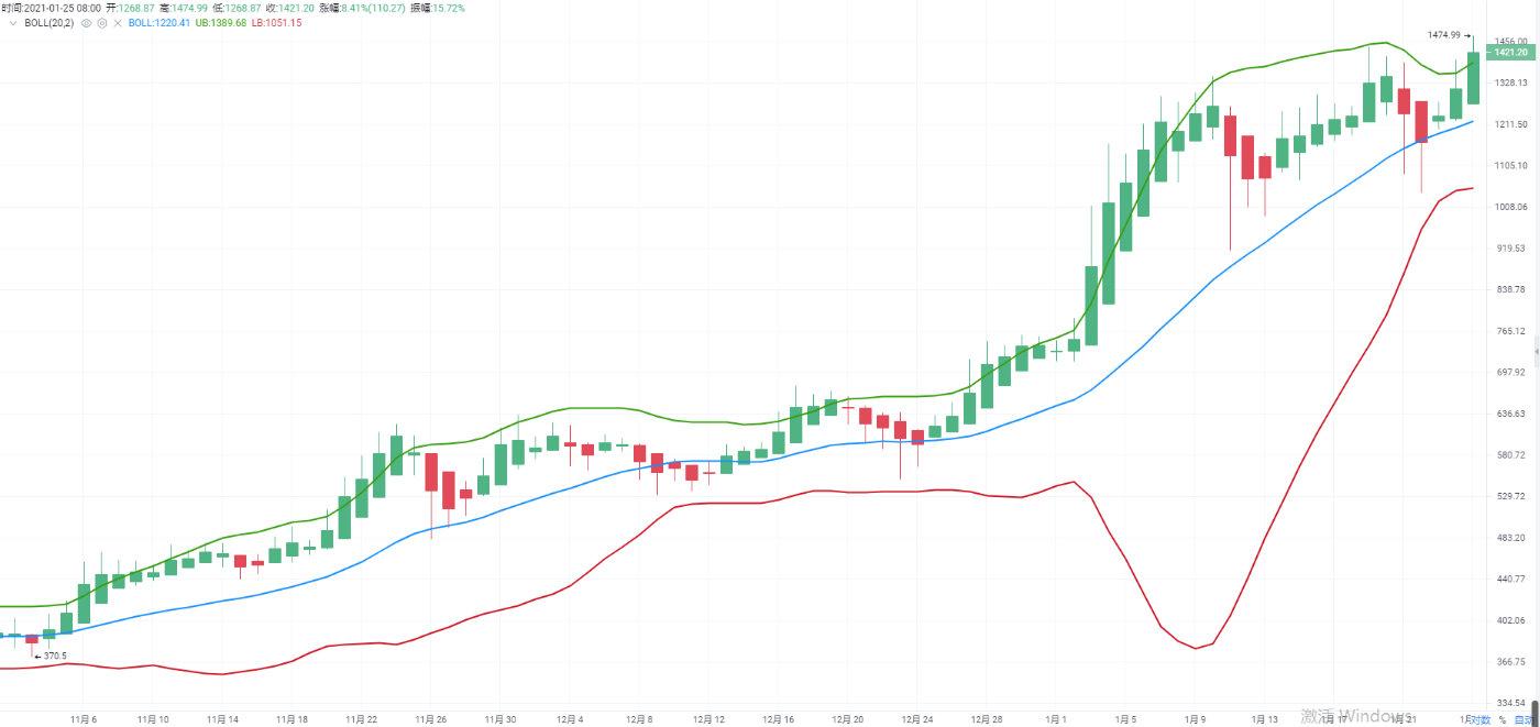 區塊鏈老陌:1.25比特幣震蕩調整 以太坊強勢上行-圖3