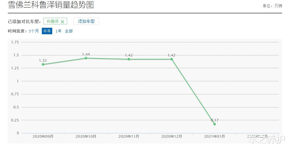 這車1月銷量縮水9成?網友:放心,這不是產品的鍋-圖3