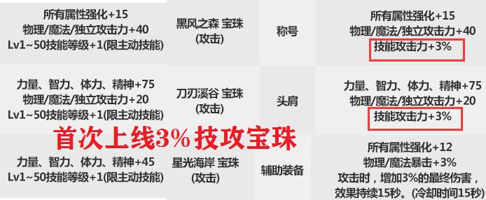 DNF:春節套回血能力計算!每套保底回本150R,買得越多越便宜-圖3