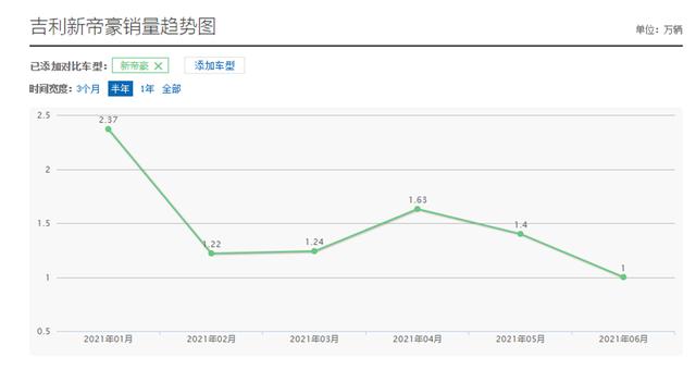 """吉利""""跳水成功"""",新帝豪降至5.68萬,日產軒逸要有危機感瞭-圖8"""