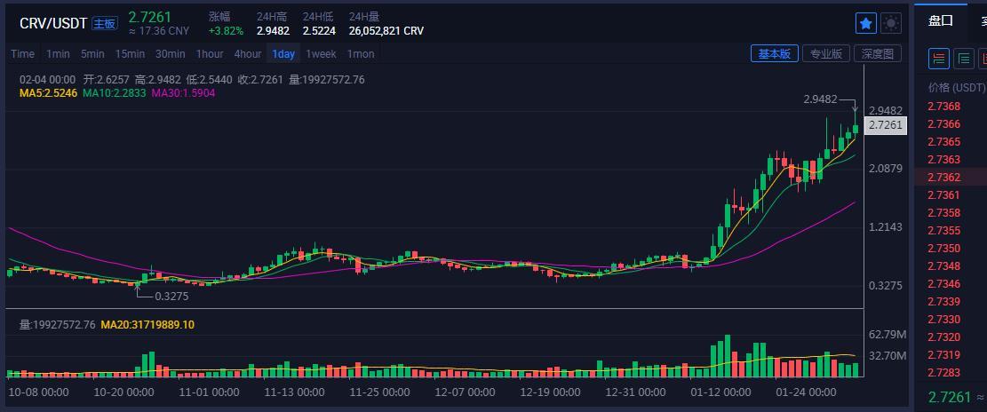 「金娃娃投資」數字幣BTC,SUSHI滿倉看跌 21.2.4-圖4