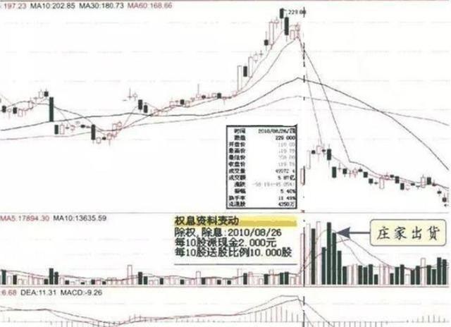 """中國股市:一旦""""成交量""""出現3種現象,代表主力正在出貨,留意-圖7"""