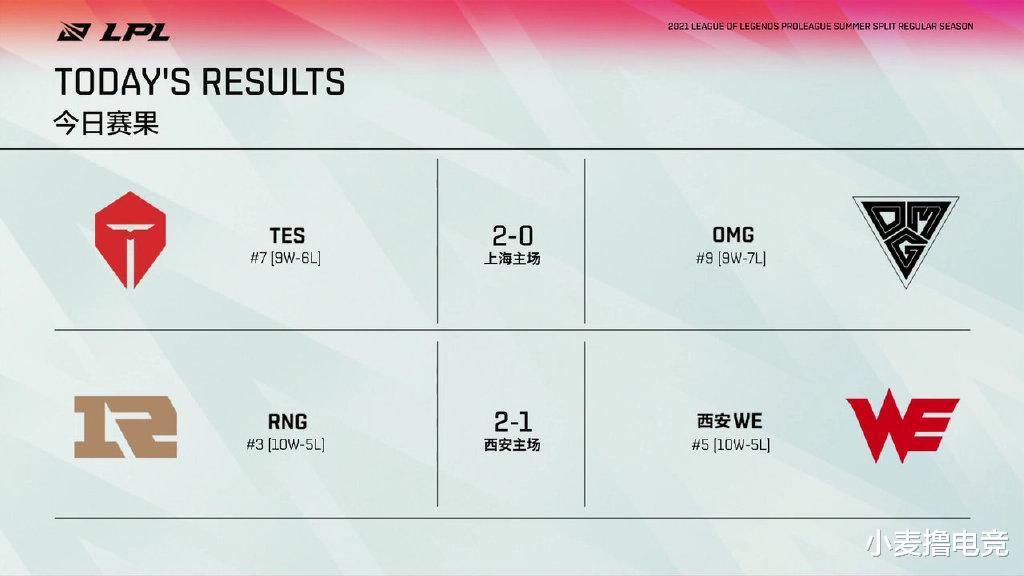 咖哥爆发助TES锁定季后赛!RNG逆转WE豪取九连胜,有望冲击前二