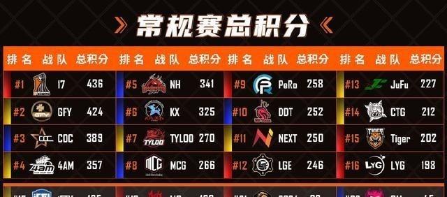 PCL春季常規賽打完後 不僅是季後賽名單出爐 保級賽隊伍也確定瞭-圖2
